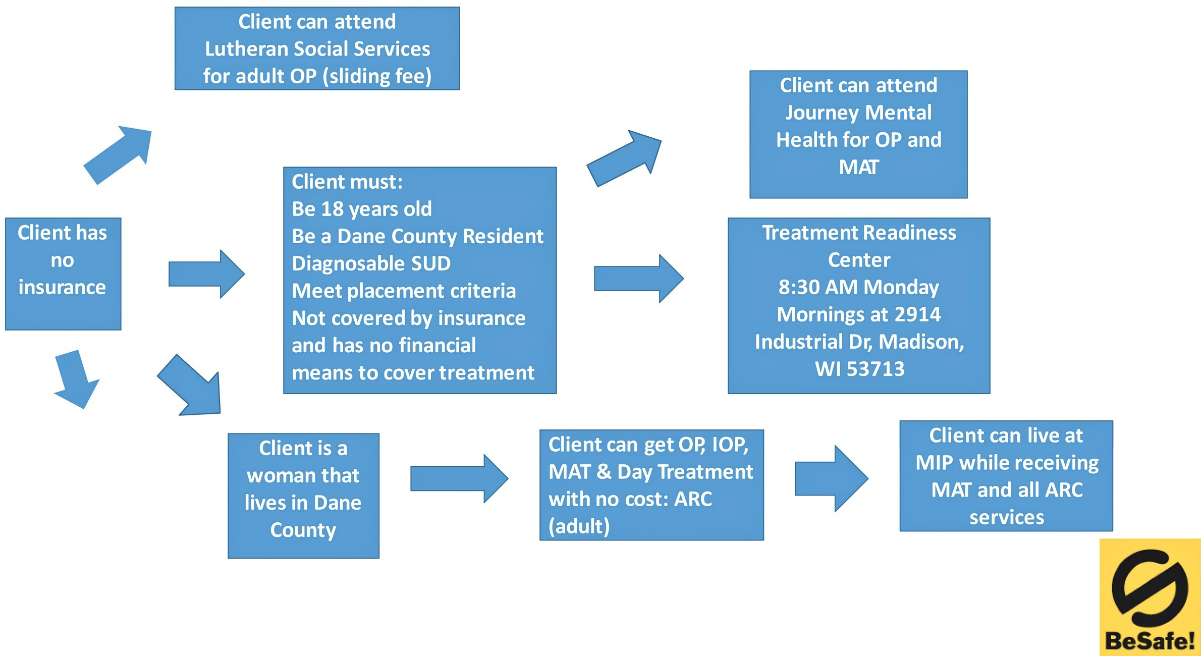 Www medicines org uk clinical precautions : Overdose of