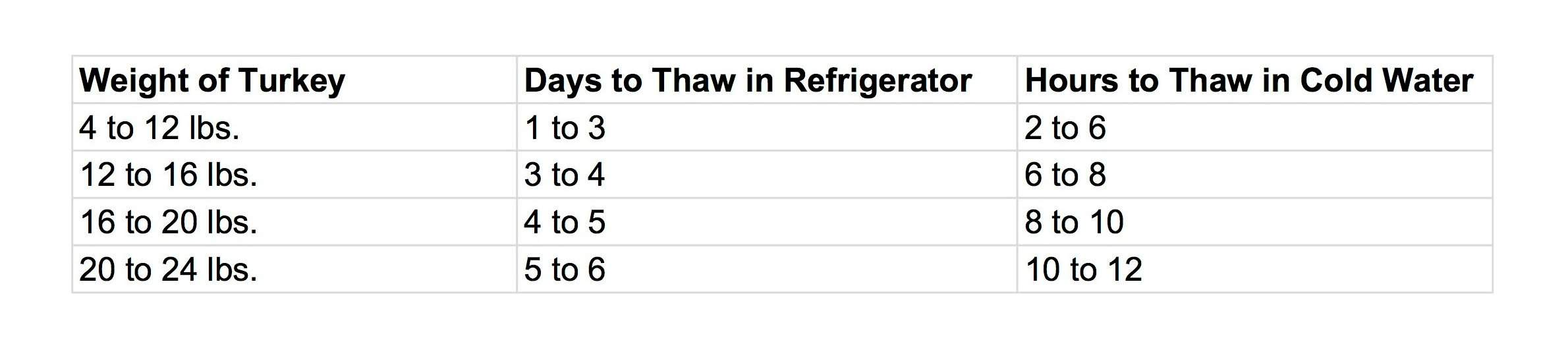 Turkeys Thawed In Cold Water Should Be Cooked Immediately After Thawing They Not Refrigerated Or Refrozen